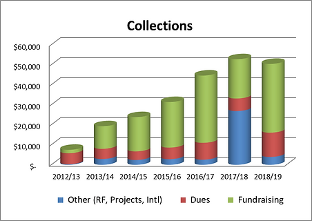 Collections 2019.png