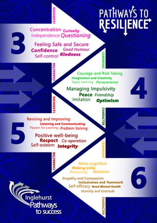 Inglehurst Junior School Pathways to Resilience Poster