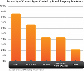 Video Tops the Charts as Medium for Content Marketing