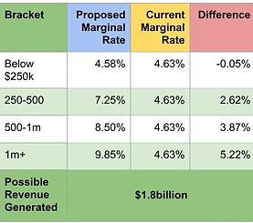 Tax Table 2 Round 2 (1).jpg