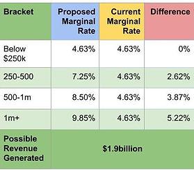 Tax Table 1 Round 2.jpg
