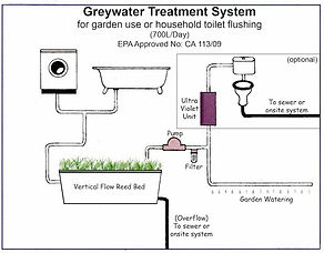 Treated Grey Water.jpg