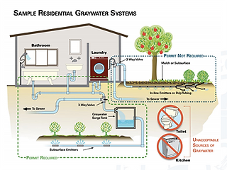 grey water system entire house2.png