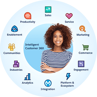 Salesforce 360 Image.png