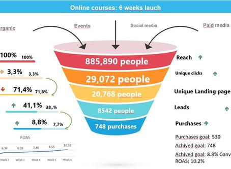 Do You Own a Website?