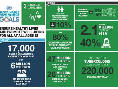India's stance on SDG 3: Good Health And Well-Being