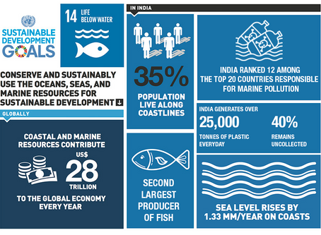 India's stance on SDG 14: Life Below Water