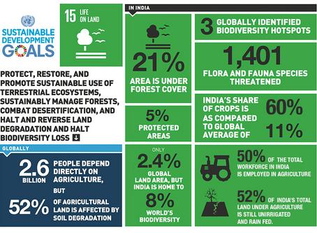 India's stance on SDG 15: Life on Land