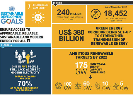 India's stance on SDG 7: Affordable and Clean Energy