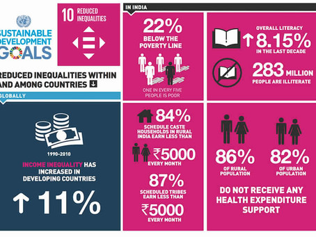 India's stance on SDG 10: Reduced Inequalities