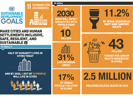 India's stance on SDG 11: Sustainable cities and communities
