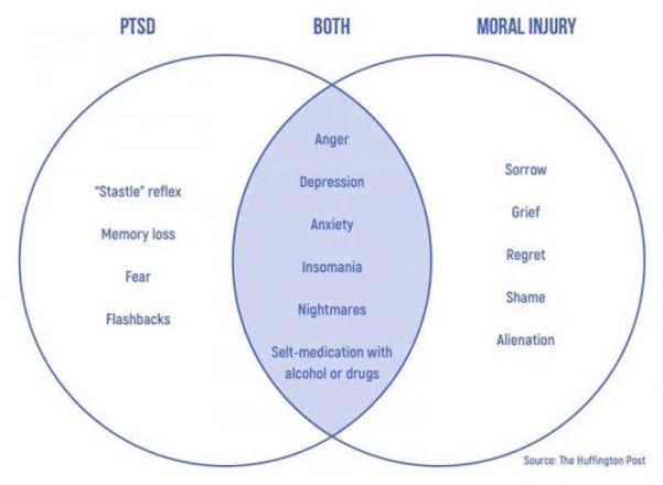 PTSD and Moral Injury.jpg