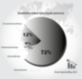 Estatistica sobre ejaculacao precoce - Grafico 2