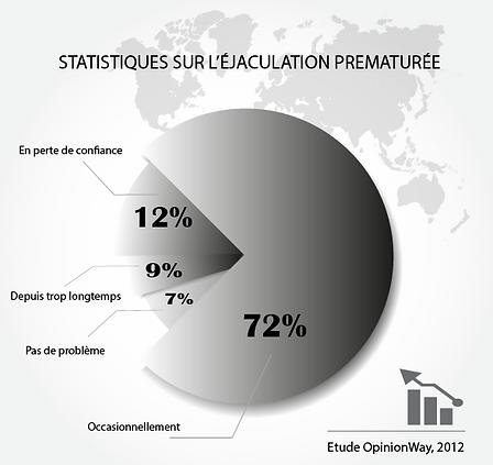 Statistique sur l'éjaculation prématurée