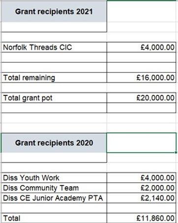 Community grants 2021