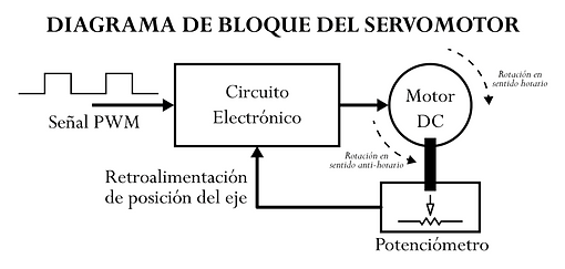 servo_block_diagram.png