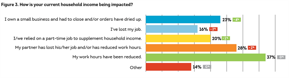 How is your current household income being impacted