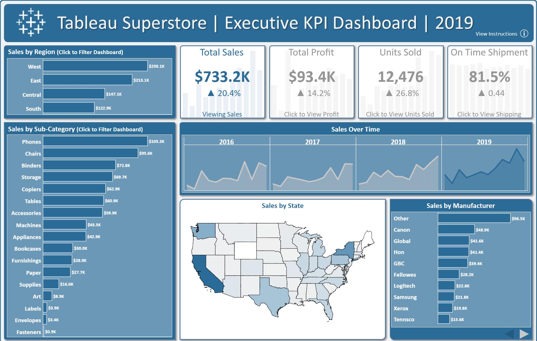 Executive KPI Dashboard