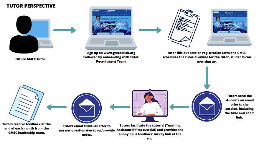 GMEC Process Tutor.jpg