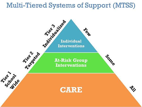 MTSS Pyramid.jpg