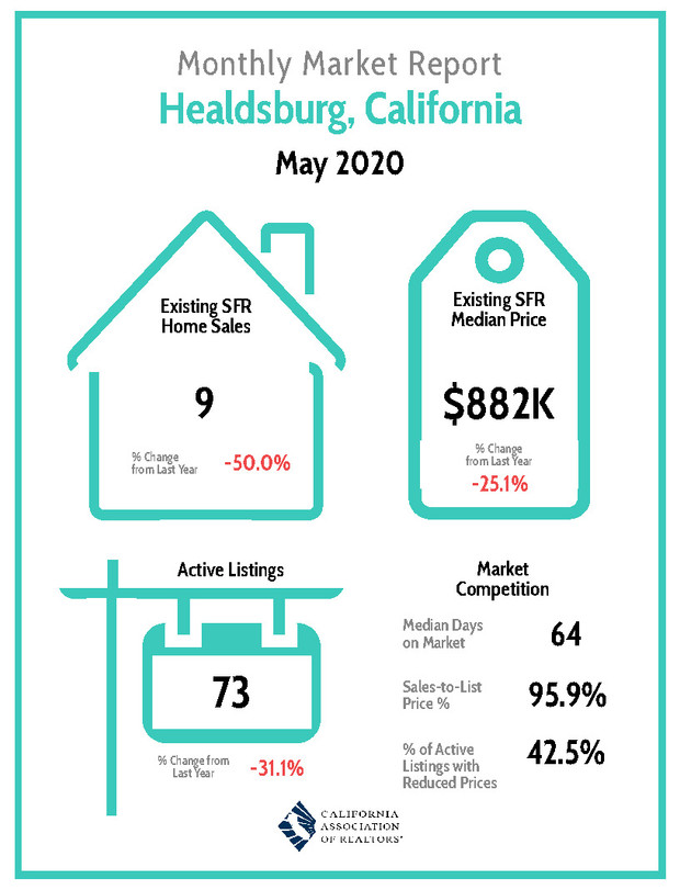 Sonoma County Real Estate At a Glance