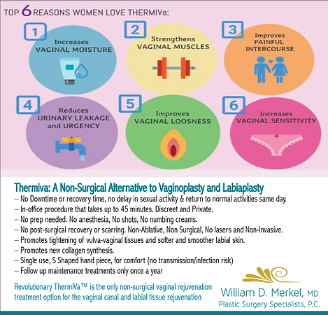 thermiVa - incontience, vaginal rejuvenaion, increase pleasur