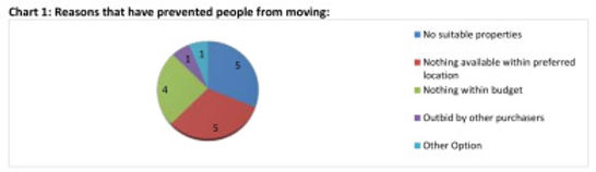 pie-chart-re-inability-to-move.jpg