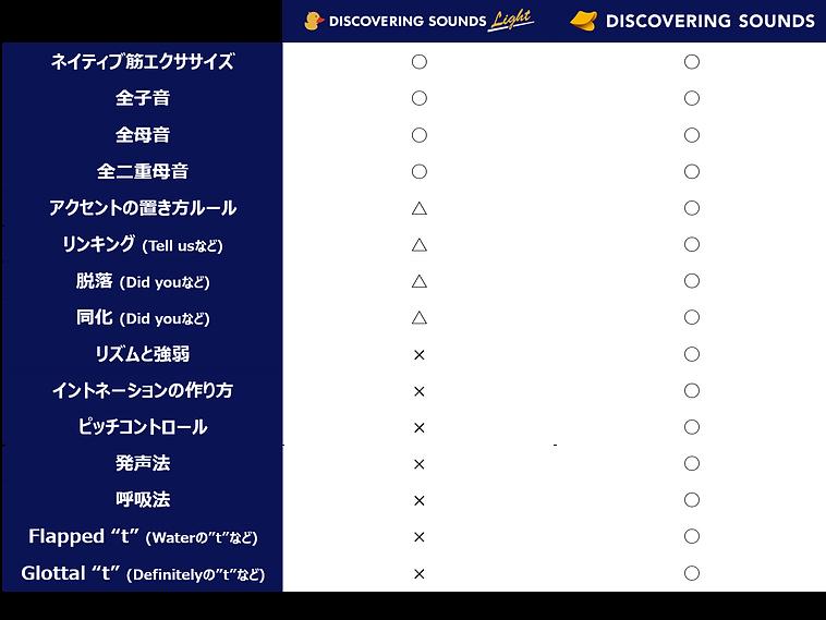 DSとDSL.png