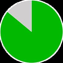 86%グラフ.png