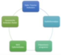 Kreisdiagramm: Arbeitsbereiche der BIOS