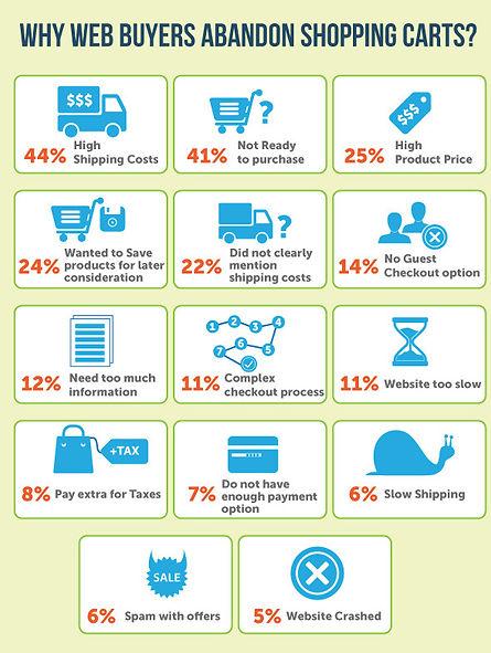 why customers abandon shopping carts
