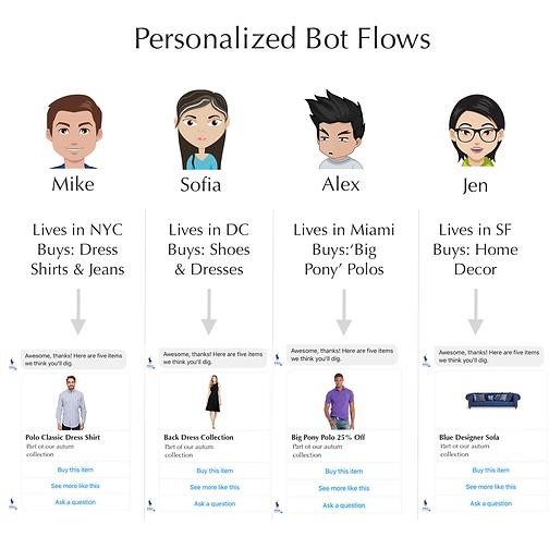 Chatbot Sales Funnels