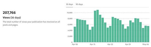 Chatbots Life Stats