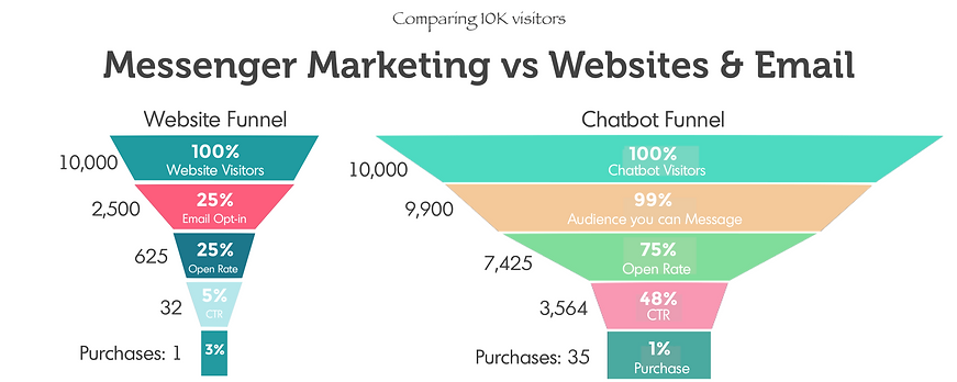 Messenger Marketing vs Email Marketing