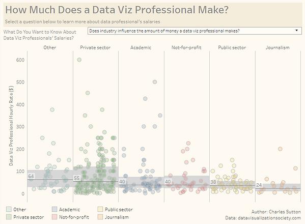 Data Viz Pro Salary Final.PNG
