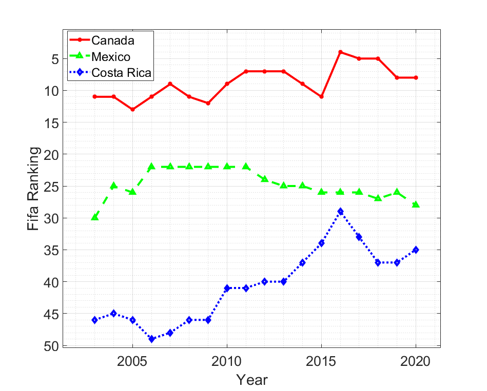 Line chart showing the FIFA rankings of Canada, Mexico and Costa Rica women's senior teams from 2003 to 2020