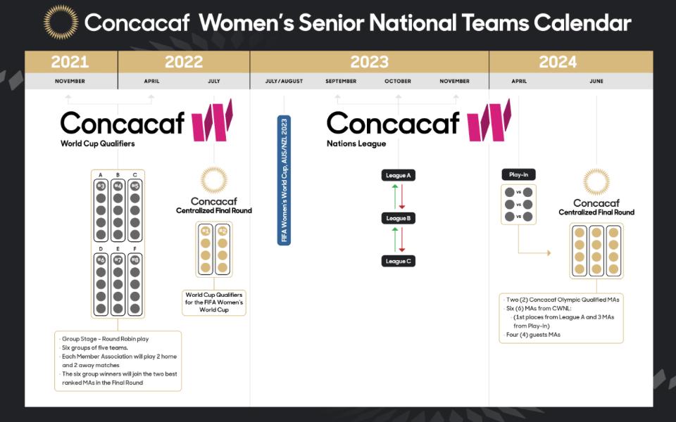 CONCACAF Women's Senior National Teams Calendar
