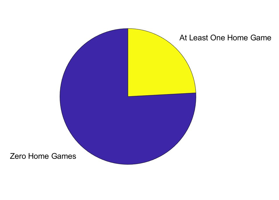 """Pie chart with 22/29 showing """"Zero Home Games"""" and 7/29 showing """"At Least One Home Game"""""""