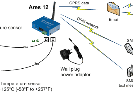 ARES 12 - SMS & Email temperature alert