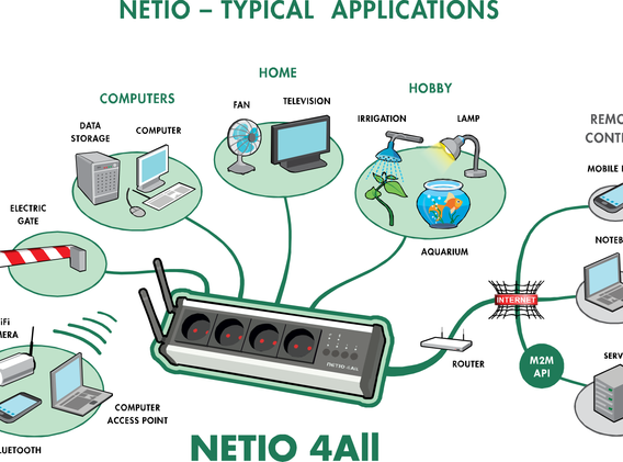 NETIO-4All-diagram_en.png