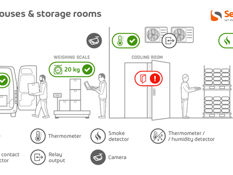 AC-HW Warehouses and storage rooms monitoring over IP