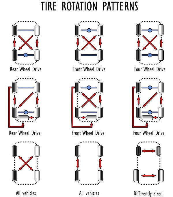 Tire-Shop-Rotation-Cincinnati-OH.jpg