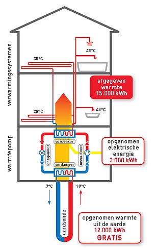 energieverbruik geothermische warmtepomp