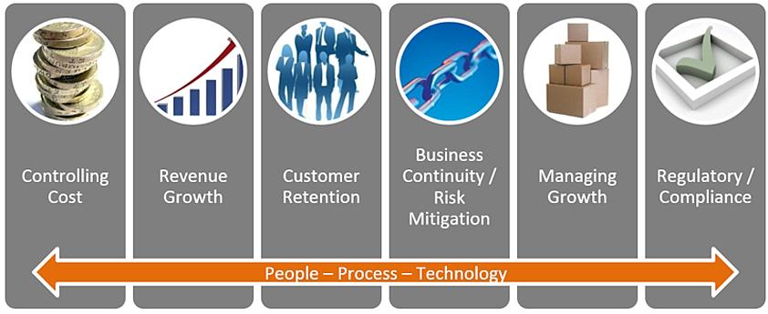 Managed Technology Roadmap – Technology Road Map