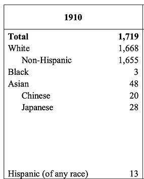 1910 stats.jpg