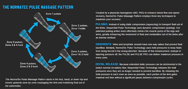 Normatec Compression Therapy Pulse Massage Pattern