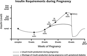 Image credit: Gestational diabetes mellitus: taking it to heart. Jessica A. Marcinkevage, Kabayam M Venkat NarayanPublished in Primary care diabetes 2011 figure 1