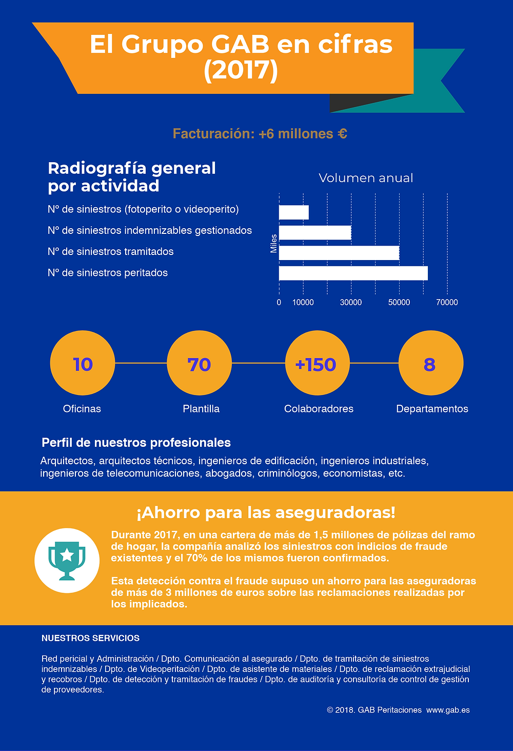 Grupo GAb en datos (2017)