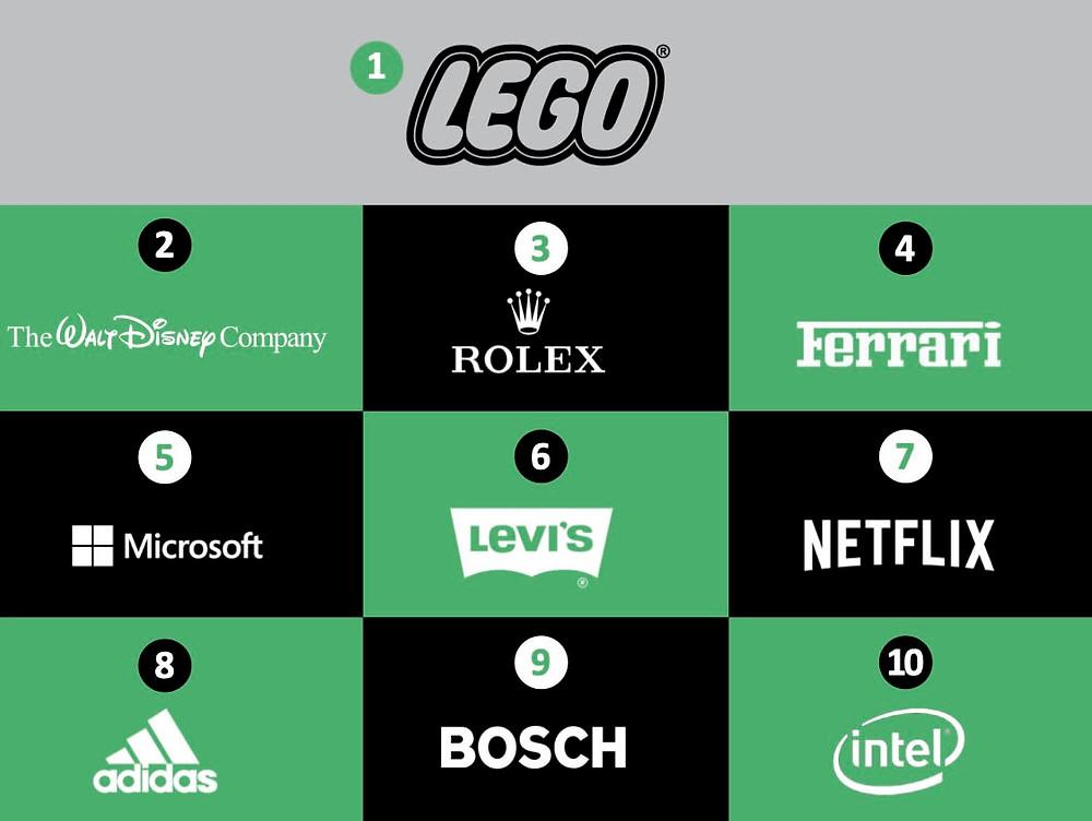 Lego empresa número 1 no top 10 do mundo