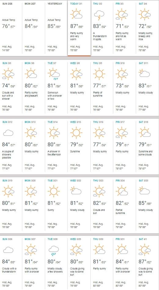 Weather Orlando